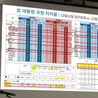 리얼미터 20대 남성 문재인 지지율 27.6%