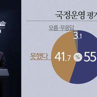 """[KBS 여론조사] """"대통령 국정지지"""" .."""