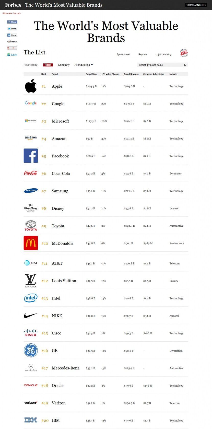 포브스 선정... 2019년 전 세계 브랜드 가치 TOP20
