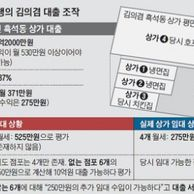 김의겸 대출 서류 조작