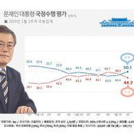 """""""문재인 지지율, 50% 회복…"""""""