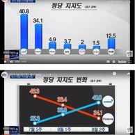 뒤바뀐TK지지율. (8/20 대구뉴스데스..