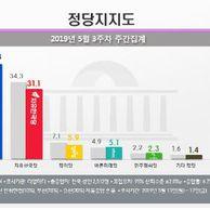 민주 42.3%, 한국 31.1%…확 벌어진 지지율 격차
