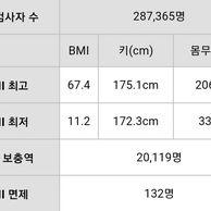 2018 신검 bmi 값