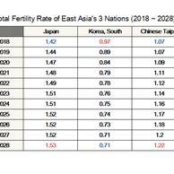 OECD 한국,일본,대만 출산율 예상.JPG