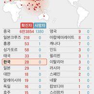 어느 '일본' 조간 신문 코로나 전세계 통계