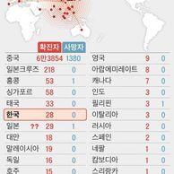 중앙일보의 현 상태