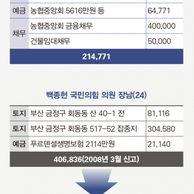 21대 국회의원 자녀 재산 변동 추이.jpg