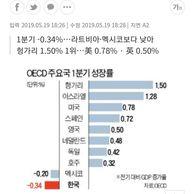 """OECD22개국중경제성장률""""꼴지"""""""