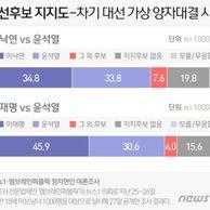이재명 46% vs 윤석열 31%..이낙..