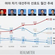 차기 대권주자 지지율