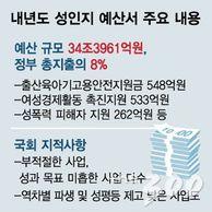 """""""예산도 페미니즘""""…정부 총지출 8% '.."""