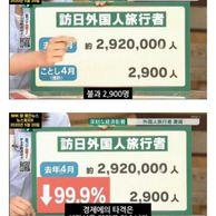일본 관광업 근황