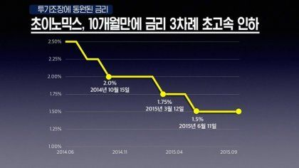 투기 조장 동원 금리 믹스 개월 금리 차례 고속 인하