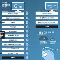 한국의 철통보안 결제방식
