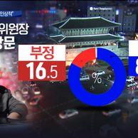 [MBC 긴급 여론조사] 文대통령 국정 지지도 73.4%.jpg