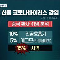 우한 폐렴 사망율 15% (kbs보도)