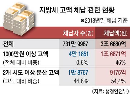 고액체납자 징수강화법 근황.jpg