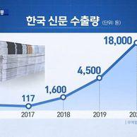 3년간 수출량이 15000% 넘게 폭증한 국내기업