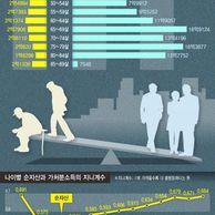 대한민국 나이별 평균 순자산