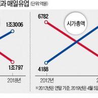 '50년 라이벌' 매일남양유업의 뒤바뀐 운명