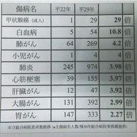 [펌]충격적인 일본 방사능 후유증 통계 + 일본 반응...