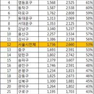 서울 부동산 수익률