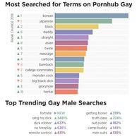 한국남자 게이 1위