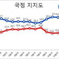 [데일리안 여론조사] 文대통령 지지율 5..