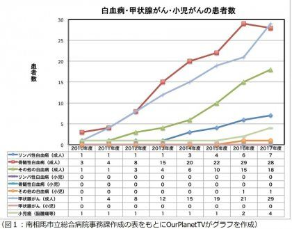 후쿠시마 암 발생 급증 일본반응
