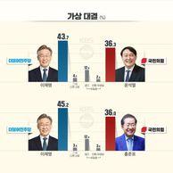 [KBS 여론조사] 명 27.8, 윤 18.8, 홍 14.8, 낙 12