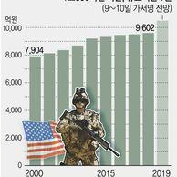 """韓美방위비협정 이르면 주말 가서명…""""1조.."""