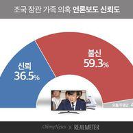 '조국 장관 가족 의혹' 언론보도, 불신..