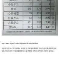 광우병 환자들의 방사능 선동 예